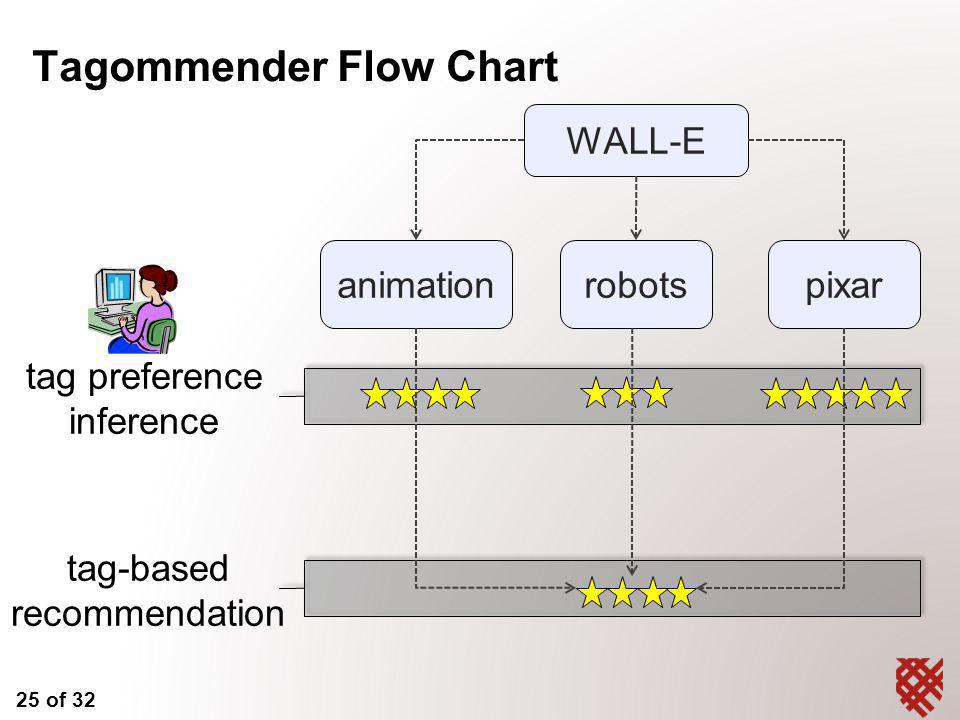 25 of 32 Tagommender Flow Chart WALL-E animationrobotspixar tag preference inference tag-based recommendation