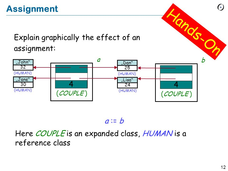 12 Assignment Explain graphically the effect of an assignment: Hands-On (HUMAN) 32 John (HUMAN) a 30 Jane (HUMAN) 25 Dan (HUMAN) 24 Lisa (COUPLE ) 10 a := b b (COUPLE ) 4 4 Here COUPLE is an expanded class, HUMAN is a reference class