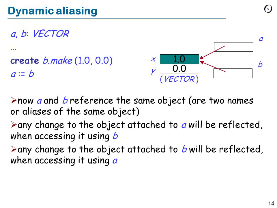 14 Dynamic aliasing a, b: VECTOR … create b.make (1.0, 0.0) a := b now a and b reference the same object (are two names or aliases of the same object) any change to the object attached to a will be reflected, when accessing it using b any change to the object attached to b will be reflected, when accessing it using a 1.0 0.0 (VECTOR ) a b x y