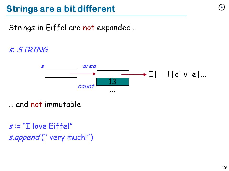 19 Strings are a bit different Strings in Eiffel are not expanded… s: STRING … and not immutable s := I love Eiffel s.append ( very much!) Ilov...