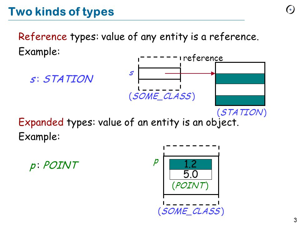 3 Two kinds of types Reference types: value of any entity is a reference.