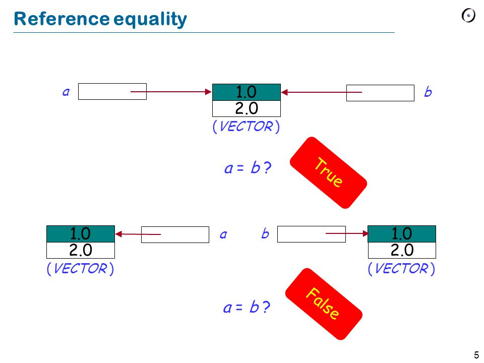 5 Reference equality a = b ? 1.0 2.0 (VECTOR ) a b 1.0 2.0 (VECTOR ) 1.0 2.0 (VECTOR ) b a True False