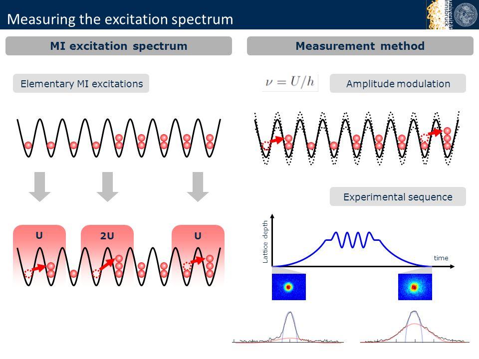 Measuring the excitation spectrum MI excitation spectrum Elementary MI excitations U 2UU Measurement method Amplitude modulation time Lattice depth Ex
