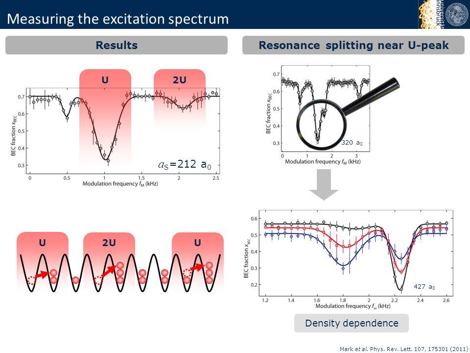Measuring the excitation spectrum Results U2U a S =212 a 0 Mark et al. Phys. Rev. Lett. 107, 175301 (2011) U 2UU 320 a 0 Resonance splitting near U-pe