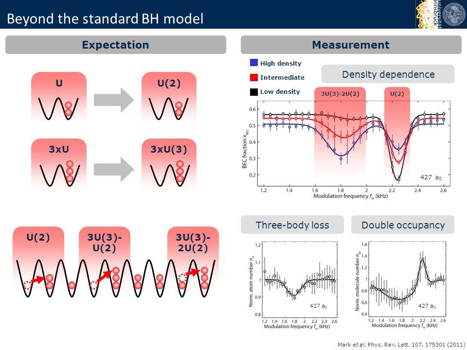 Beyond the standard BH model Expectation U(2) 3U(3)- U(2) 3U(3)- 2U(2) Double occupancyThree-body loss 427 a 0 Mark et al. Phys. Rev. Lett. 107, 17530