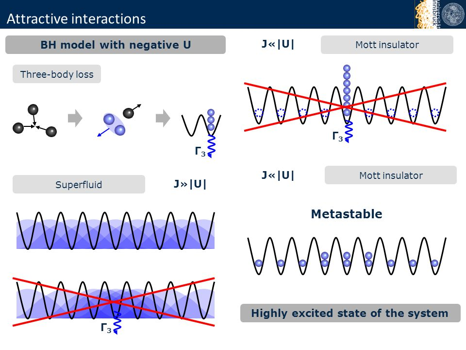 Attractive interactions BH model with negative U Three-body loss Γ3Γ3 Superfluid J»|U| Γ3Γ3 Mott insulator J«|U| Γ3Γ3 Mott insulator J«|U| Metastable