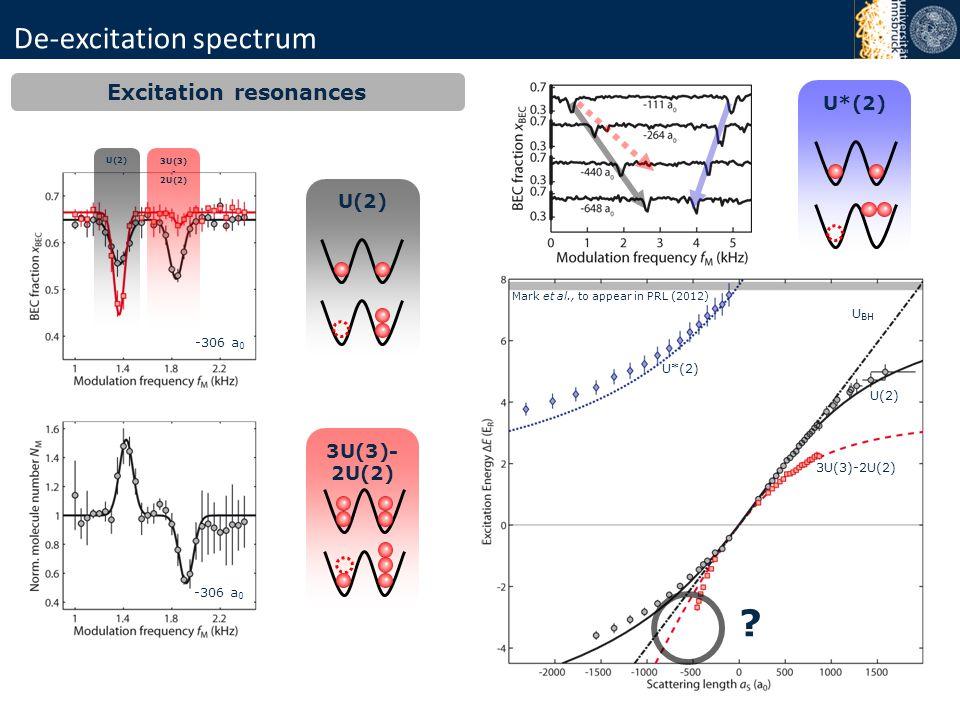 De-excitation spectrum U BH 3U(3)-2U(2) U(2) U*(2) U(2) 3U(3)- 2U(2) U*(2) Excitation resonances U(2) 3U(3) - 2U(2) -306 a 0 ? Mark et al., to appear