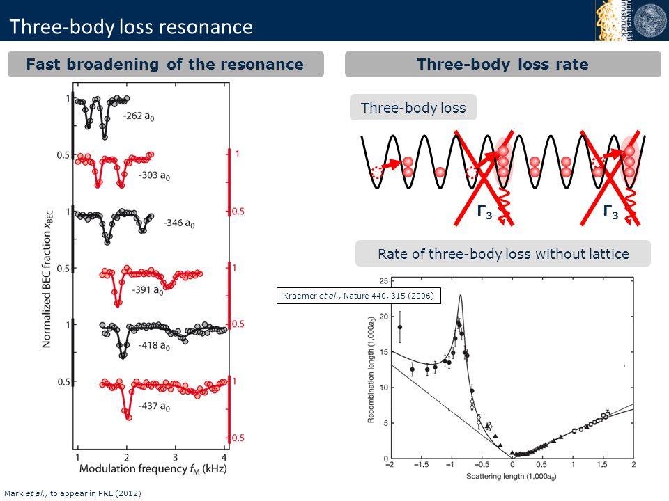 Three-body loss resonance Fast broadening of the resonance Rate of three-body loss without lattice Kraemer et al., Nature 440, 315 (2006) Three-body l