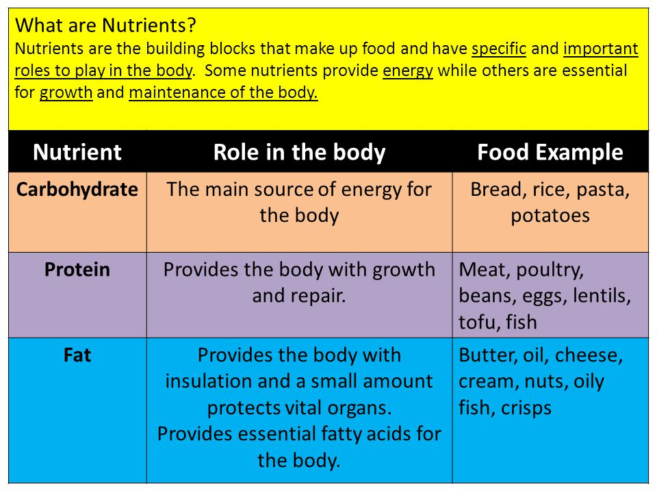 What are Nutrients? Nutrients are the building blocks that make up food and have specific and important roles to play in the body. Some nutrients prov