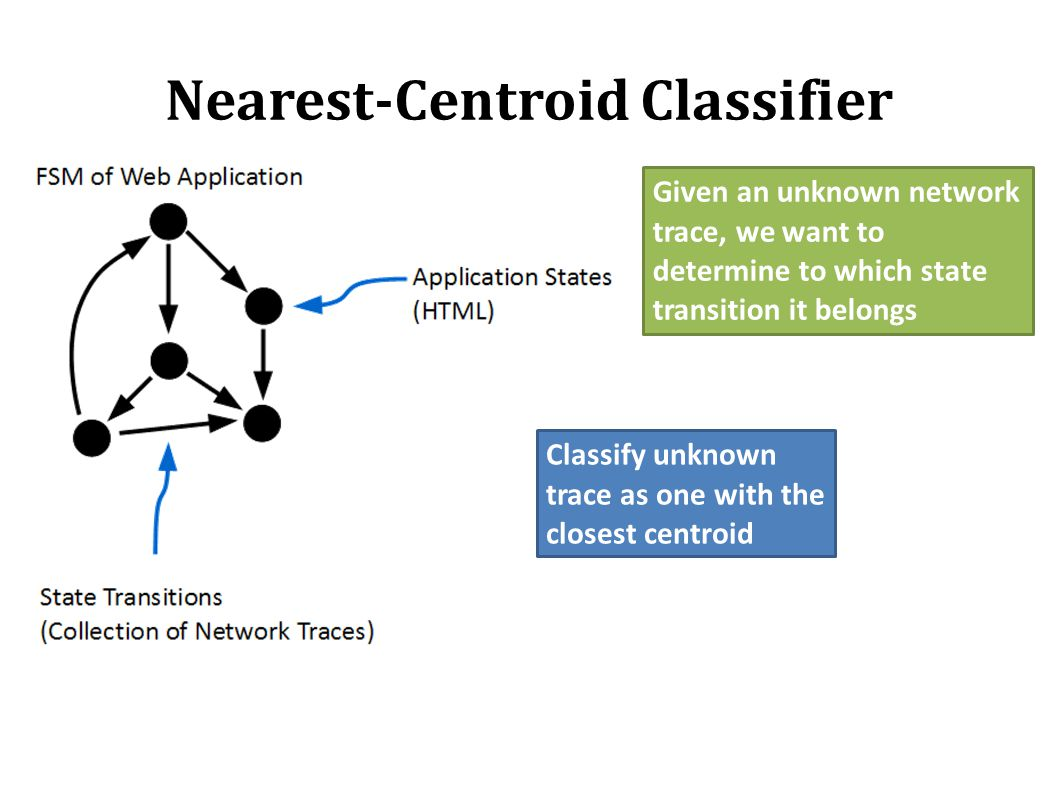 Nearest-Centroid Classifier Given an unknown network trace, we want to determine to which state transition it belongs Classify unknown trace as one wi