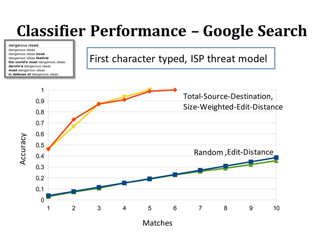 Classifier Performance – Google Search First character typed, ISP threat model