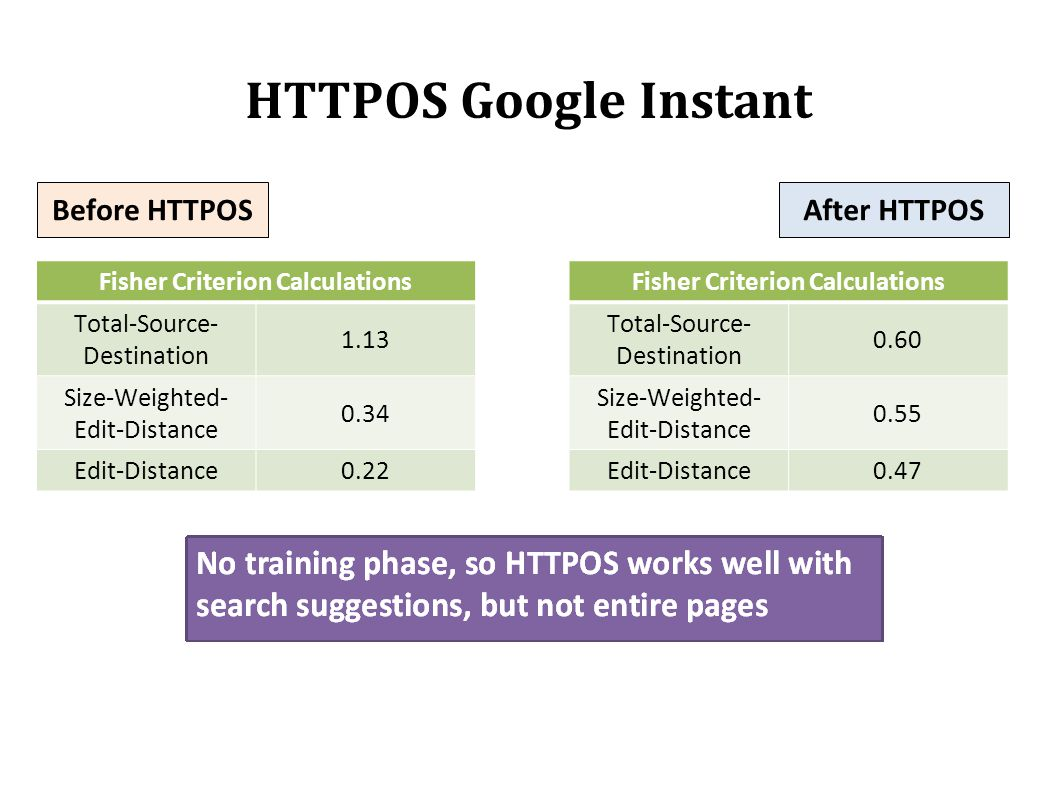 HTTPOS Google Instant Before HTTPOSAfter HTTPOS Fisher Criterion Calculations Total-Source- Destination 1.13 Size-Weighted- Edit-Distance 0.34 Edit-Di
