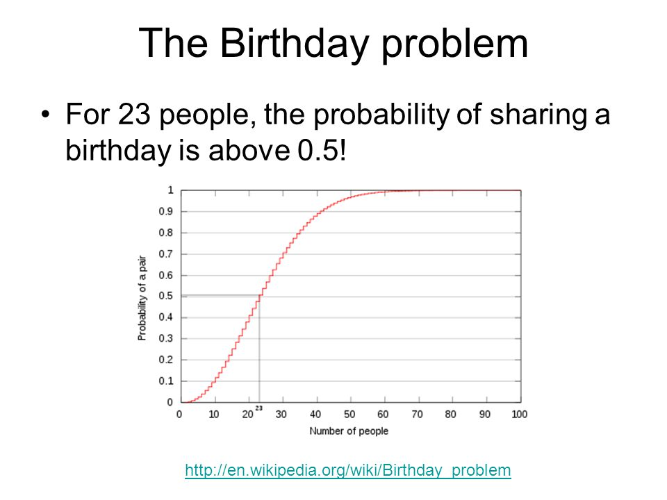 The Birthday problem For 23 people, the probability of sharing a birthday is above 0.5.