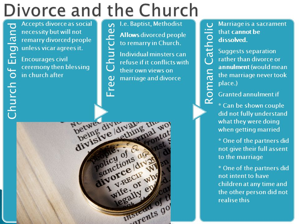 Church of England Accepts divorce as social necessity but will not remarry divorced people unless vicar agrees it. Encourages civil ceremony then bles