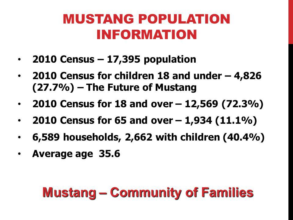 MUSTANG POPULATION INFORMATION 2010 Census – 17,395 population 2010 Census for children 18 and under – 4,826 (27.7%) – The Future of Mustang 2010 Census for 18 and over – 12,569 (72.3%) 2010 Census for 65 and over – 1,934 (11.1%) 6,589 households, 2,662 with children (40.4%) Average age 35.6 Mustang – Community of Families