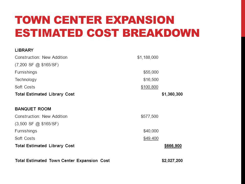 TOWN CENTER EXPANSION ESTIMATED COST BREAKDOWN LIBRARY Construction: New Addition$1,188,000 (7,200 $165/SF) Furnishings $55,000 Technology $16,500 Soft Costs $100,800 Total Estimated Library Cost$1,360,300 BANQUET ROOM Construction: New Addition $577,500 (3,500 $165/SF) Furnishings $40,000 Soft Costs $49,400 Total Estimated Library Cost $666,900 Total Estimated Town Center Expansion Cost$2,027,200