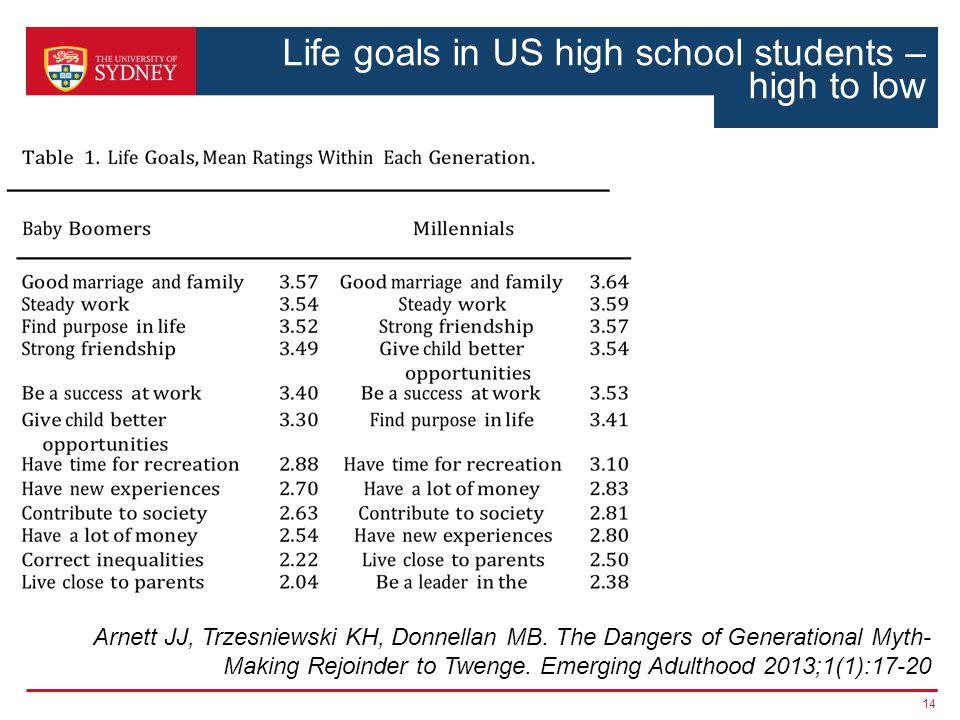 Life goals in US high school students – high to low ssss 14 Arnett JJ, Trzesniewski KH, Donnellan MB.