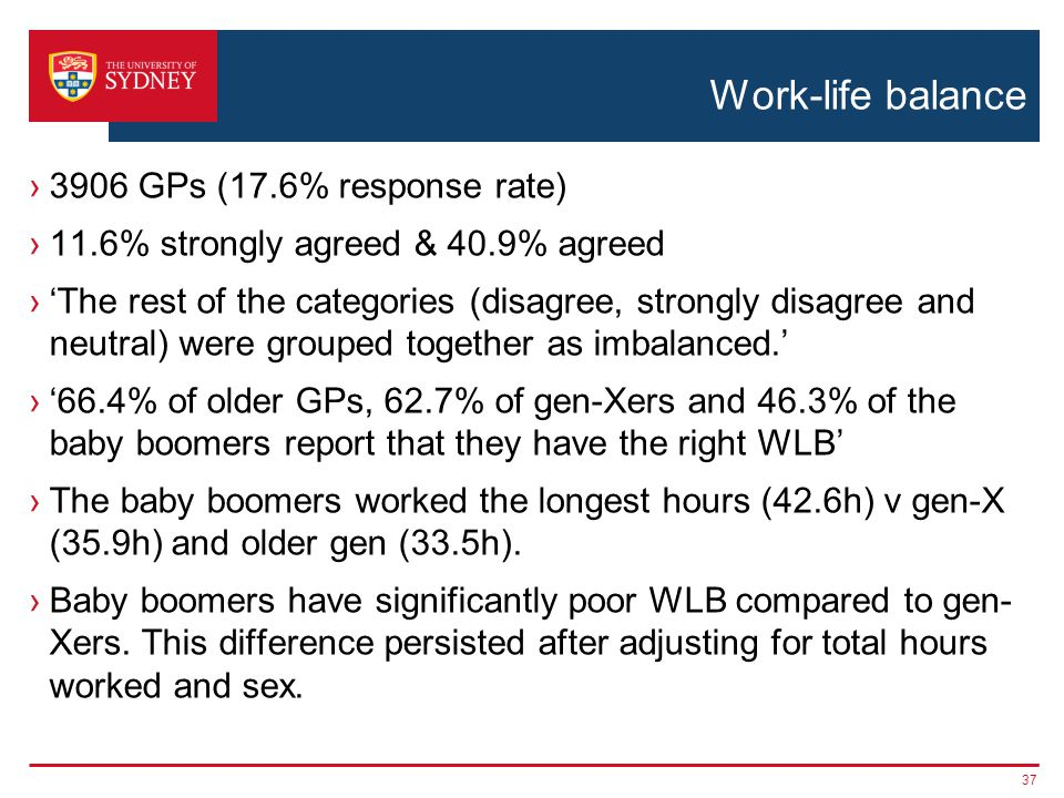 Work-life balance 3906 GPs (17.6% response rate) 11.6% strongly agreed & 40.9% agreed The rest of the categories (disagree, strongly disagree and neutral) were grouped together as imbalanced.