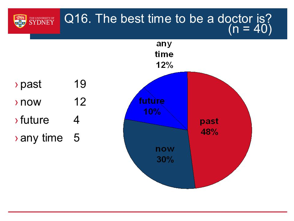 past19 now 12 future 4 any time5 Q16. The best time to be a doctor is (n = 40)