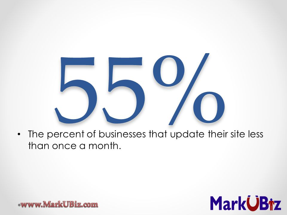 55% The percent of businesses that update their site less than once a month.