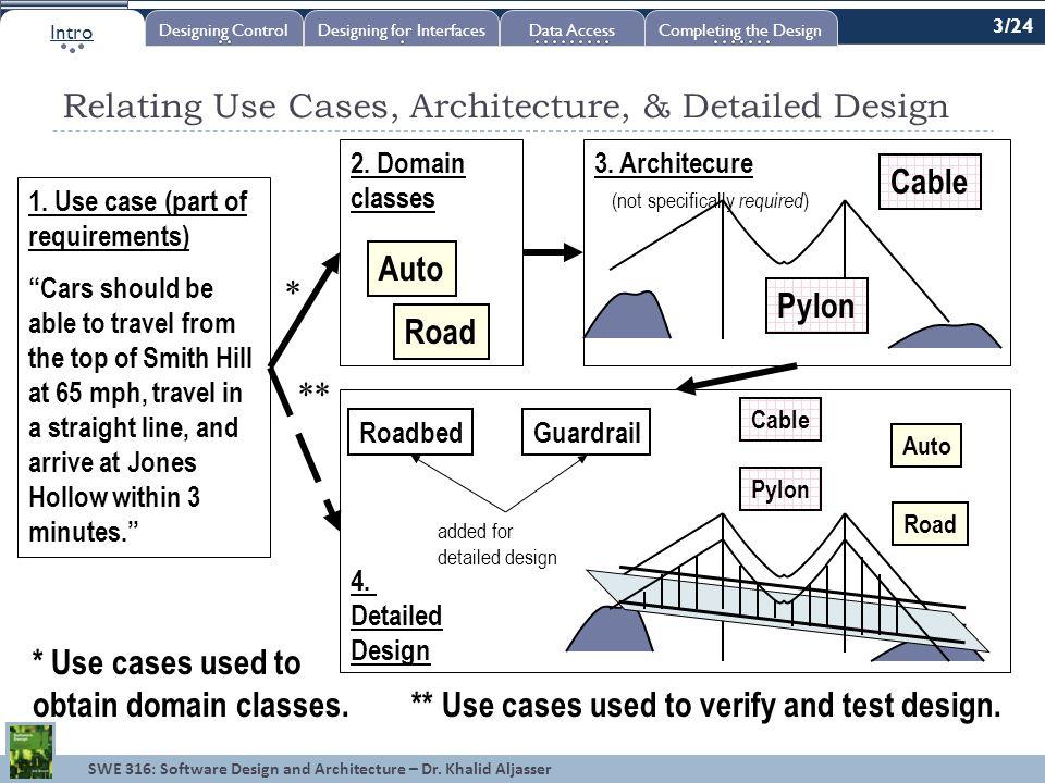 SWE 316: Software Design and Architecture – Dr.Khalid Aljasser Summary 1.