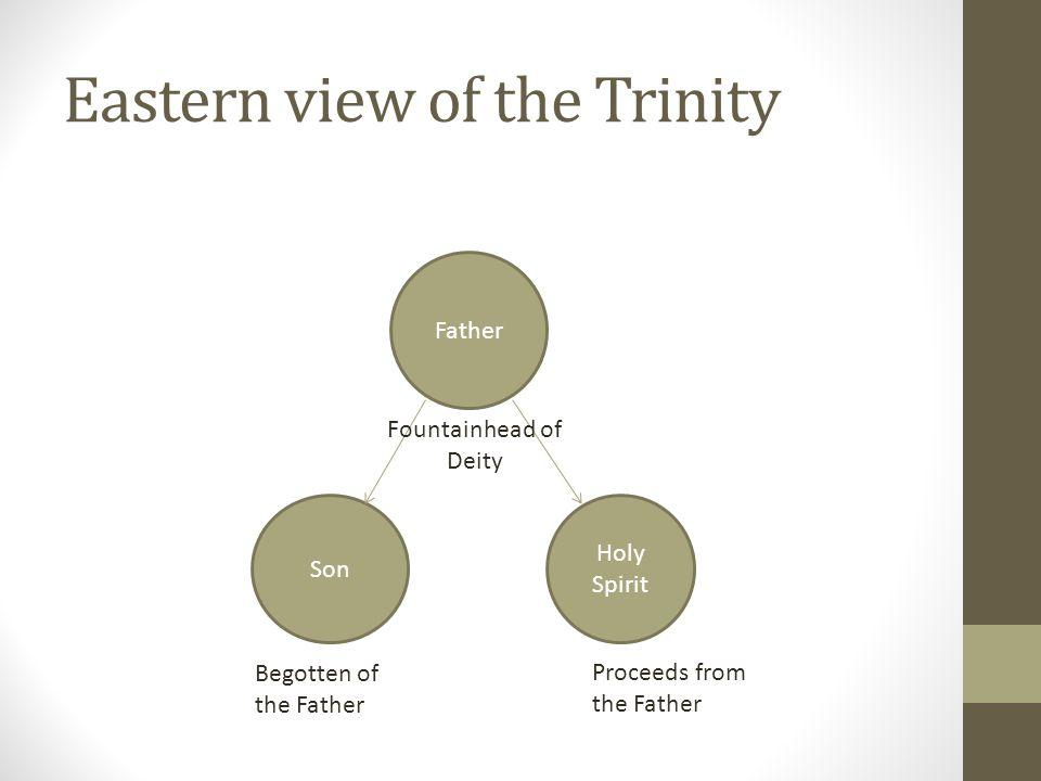 Eastern view of the Trinity Father Holy Spirit Son Proceeds from the Father Begotten of the Father Fountainhead of Deity