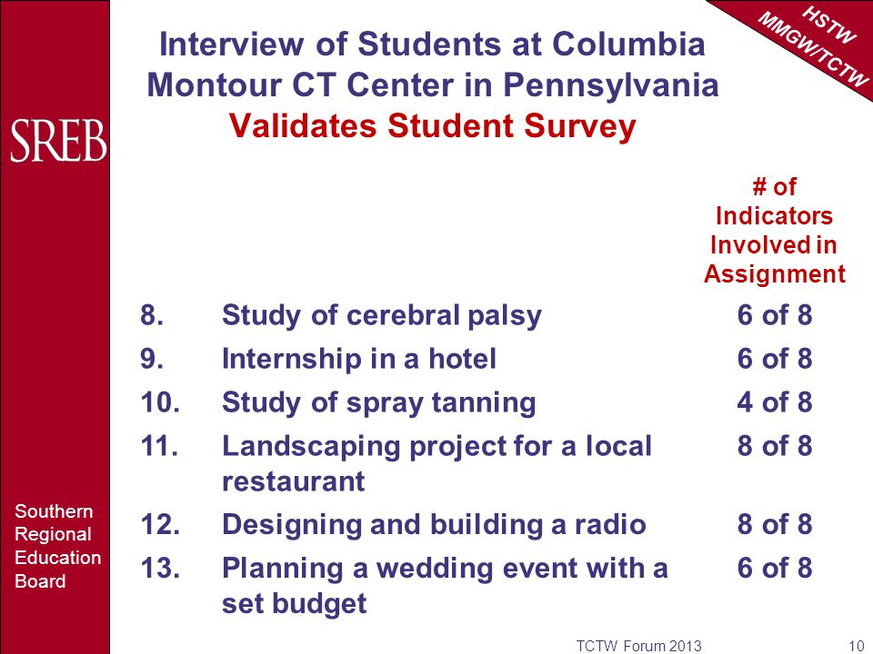 HSTW MMGW/TCTW Southern Regional Education Board Interview of Students at Columbia Montour CT Center in Pennsylvania Validates Student Survey TCTW Forum # of Indicators Involved in Assignment 8.Study of cerebral palsy6 of 8 9.Internship in a hotel6 of 8 10.Study of spray tanning4 of 8 11.Landscaping project for a local restaurant 8 of 8 12.Designing and building a radio8 of 8 13.Planning a wedding event with a set budget 6 of 8