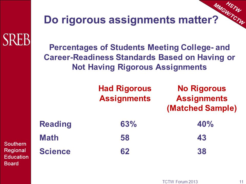 HSTW MMGW/TCTW Southern Regional Education Board Do rigorous assignments matter.