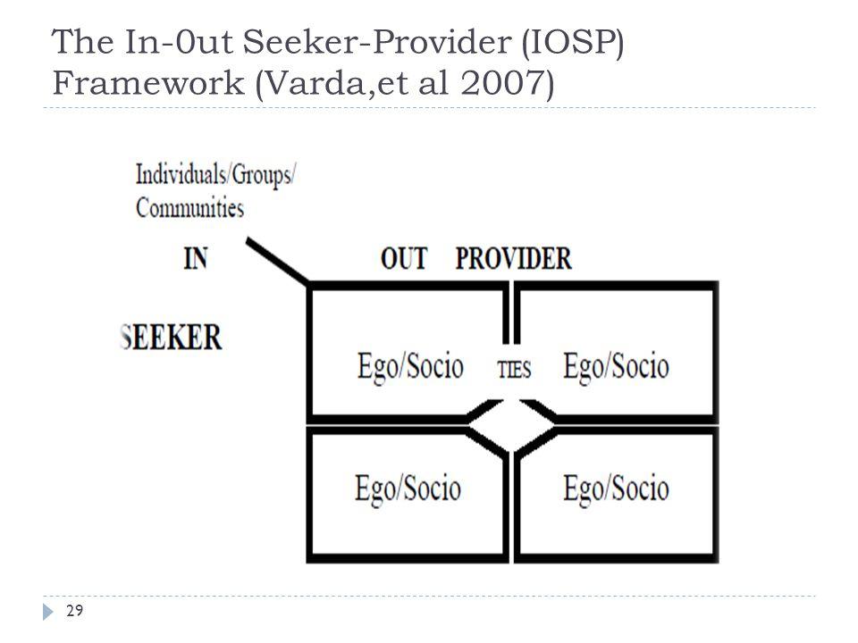 The In-0ut Seeker-Provider (IOSP) Framework (Varda,et al 2007) 29