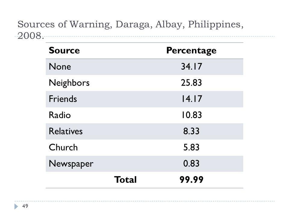 SourcePercentage None34.17 Neighbors25.83 Friends14.17 Radio10.83 Relatives8.33 Church5.83 Newspaper0.83 Total99.99 Sources of Warning, Daraga, Albay, Philippines, 2008.