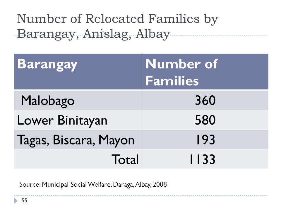 Number of Relocated Families by Barangay, Anislag, Albay BarangayNumber of Families Malobago360 Lower Binitayan580 Tagas, Biscara, Mayon193 Total 1133 Source: Municipal Social Welfare, Daraga, Albay, 2008 55