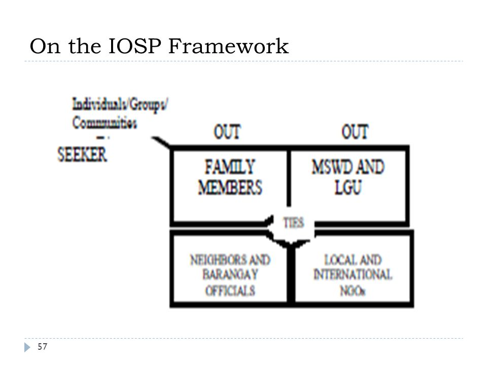 On the IOSP Framework 57