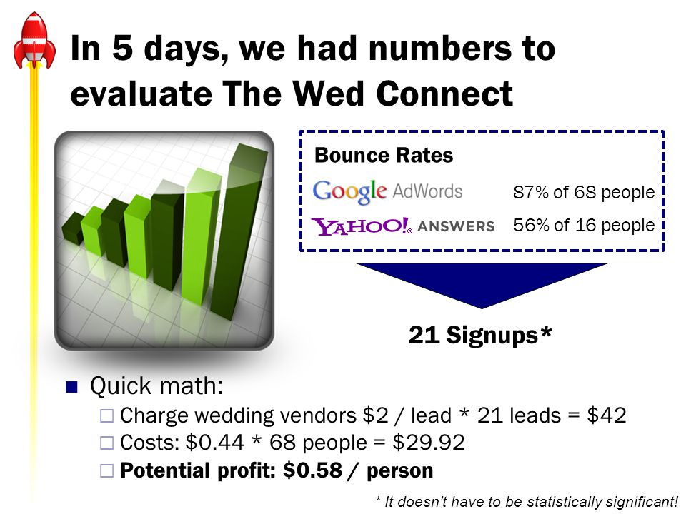 In 5 days, we had numbers to evaluate The Wed Connect Quick math: Charge wedding vendors $2 / lead * 21 leads = $42 Costs: $0.44 * 68 people = $29.92 Potential profit: $0.58 / person Bounce Rates 87% of 68 people 56% of 16 people 21 Signups* * It doesnt have to be statistically significant!
