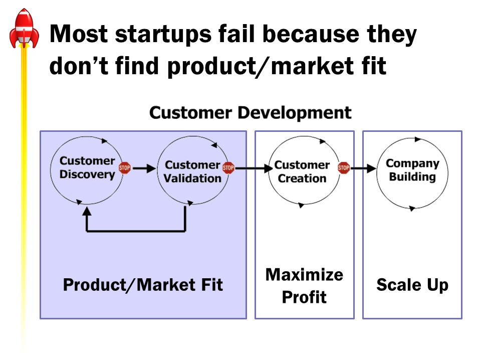 Most startups fail because they dont find product/market fit Maximize Profit Product/Market FitScale Up