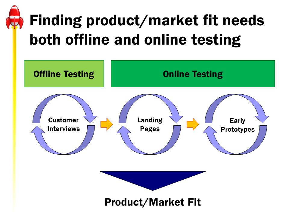 Finding product/market fit needs both offline and online testing Offline TestingOnline Testing Customer Interviews Landing Pages Early Prototypes Product/Market Fit