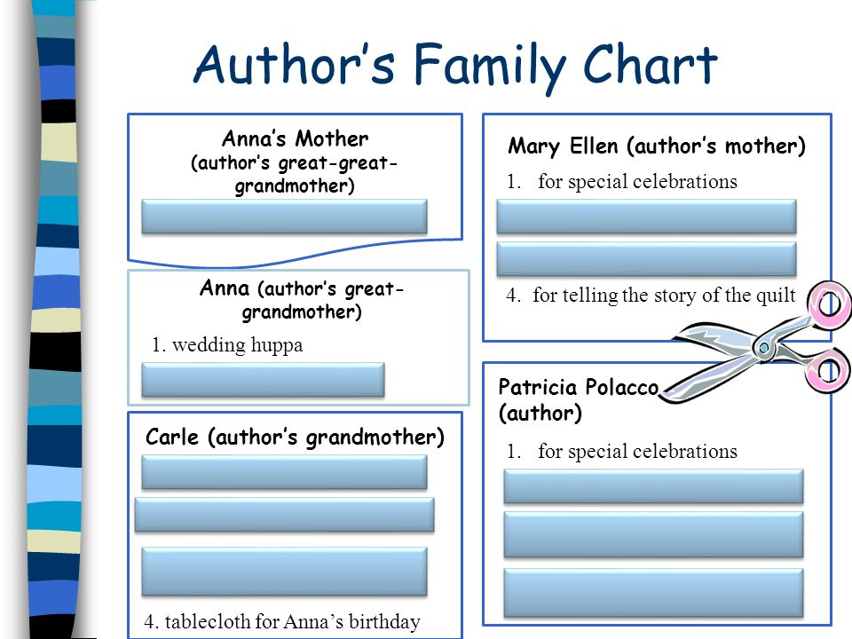 Authors Family Chart Annas Mother (authors great-great- grandmother) tablecloth for Sabbath meals Anna (authors great- grandmother) 1.