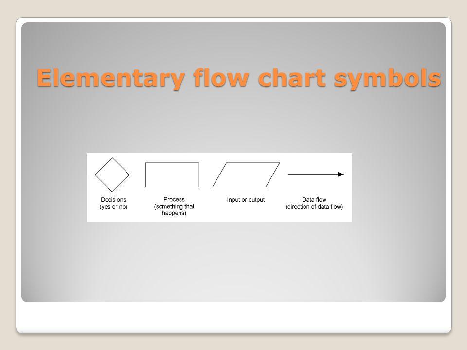Elementary flow chart symbols