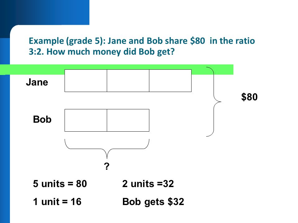 Example (grade 5): Jane and Bob share $80 in the ratio 3:2. How much money did Bob get? Jane Bob $80 ? 5 units = 802 units =32 1 unit = 16Bob gets $32
