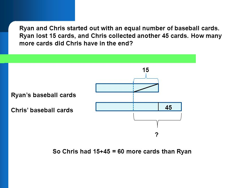 Ryan and Chris started out with an equal number of baseball cards. Ryan lost 15 cards, and Chris collected another 45 cards. How many more cards did C