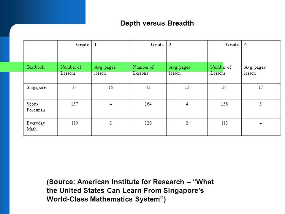 Depth versus Breadth Grade1 3 6 TextbookNumber of Lessons Avg. pages/ lesson Number of Lessons Avg. pages/ lesson Number of Lessons Avg. pages/ lesson