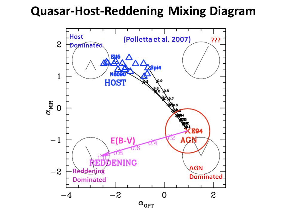 Quasar-Host-Reddening Mixing Diagram (Polletta et al.