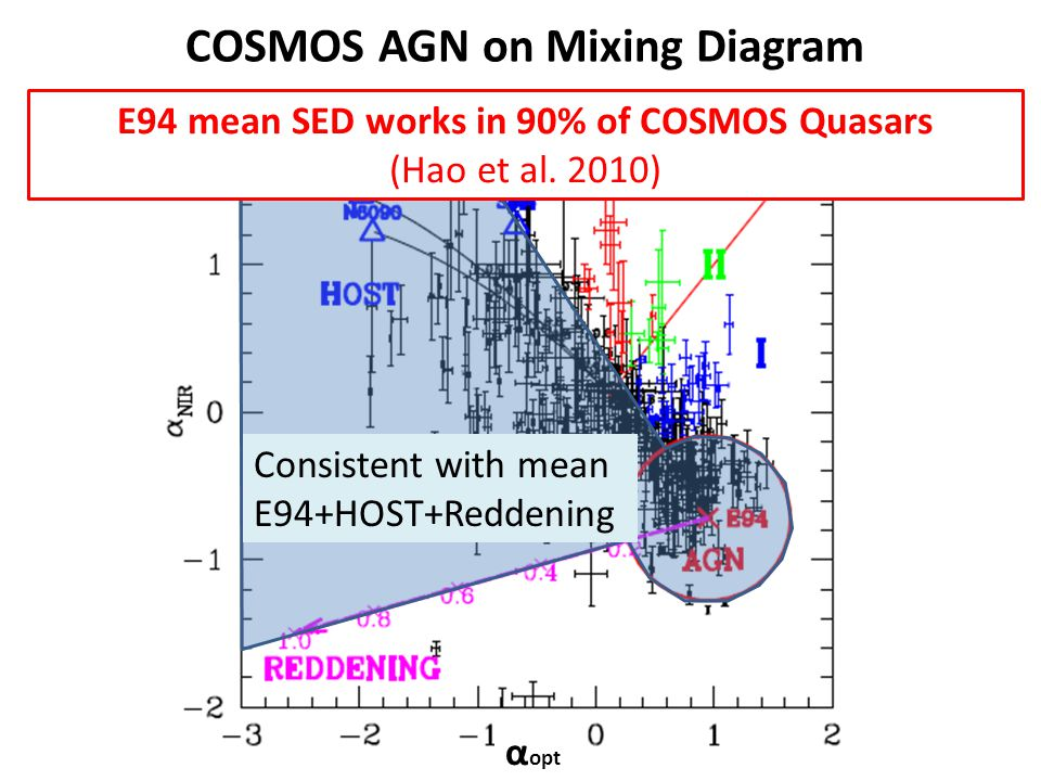 Consistent with mean E94+HOST+Reddening COSMOS AGN on Mixing Diagram E94 mean SED works in 90% of COSMOS Quasars (Hao et al. 2010) α opt