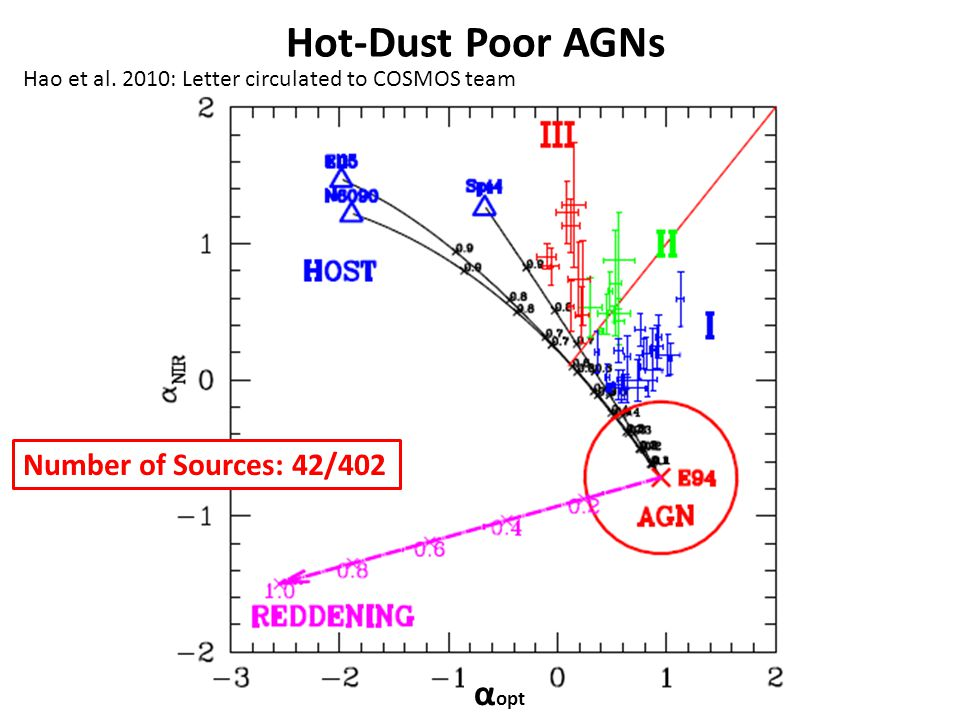 Hot-Dust Poor AGNs Number of Sources: 42/402 α opt Hao et al.