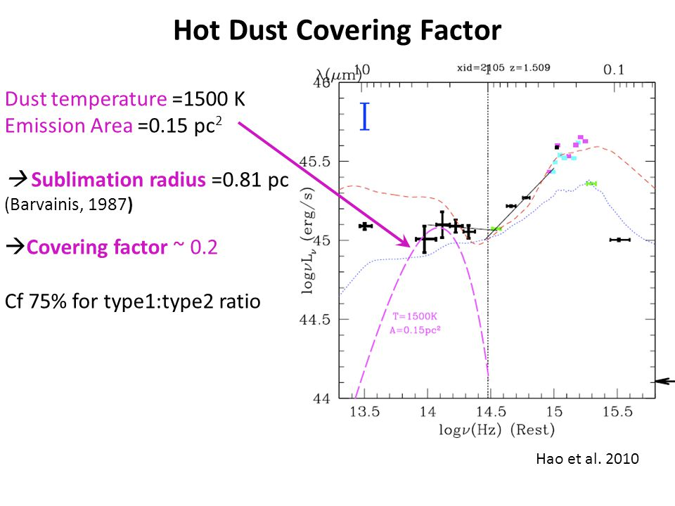 Hot Dust Covering Factor Dust temperature =1500 K Emission Area =0.15 pc 2 Sublimation radius =0.81 pc (Barvainis, 1987) Covering factor ~ 0.2 Cf 75%