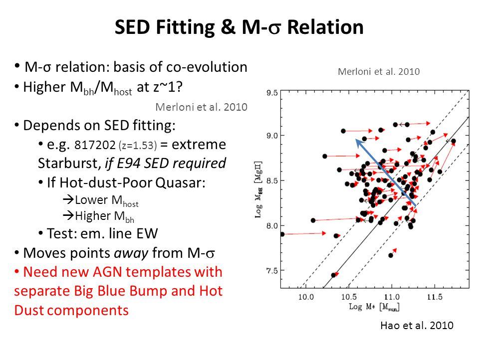 SED Fitting & M- Relation E94 AGN Starburst Merloni et al.