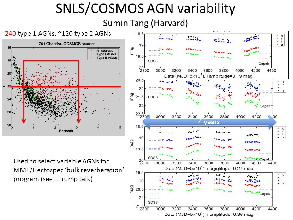 SNLS/COSMOS AGN variability Sumin Tang (Harvard) 240 type 1 AGNs, ~120 type 2 AGNs 4 years Used to select variable AGNs for MMT/Hectospec bulk reverberation program (see J.Trump talk)