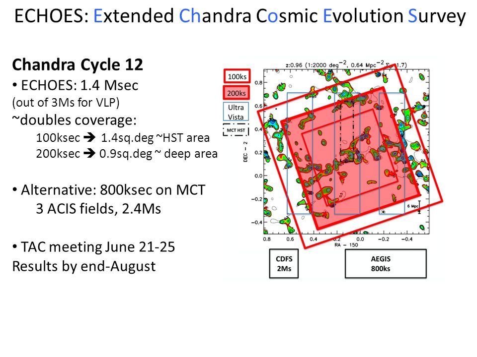 ECHOES: Extended Chandra Cosmic Evolution Survey Chandra Cycle 12 ECHOES: 1.4 Msec (out of 3Ms for VLP) ~doubles coverage: 100ksec 1.4sq.deg ~HST area