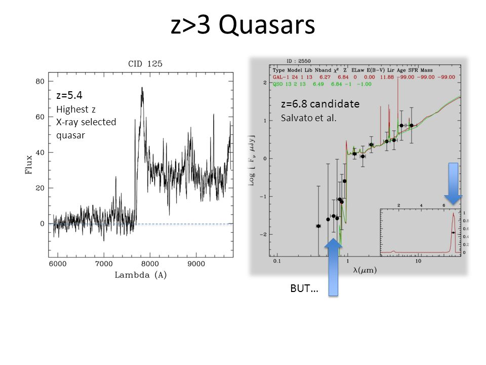 z>3 Quasars z=5.4 Highest z X-ray selected quasar z=6.8 candidate Salvato et al. BUT…