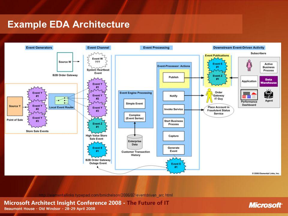 Example EDA Architecture http://elementallinks.typepad.com/bmichelson/2006/02/eventdriven_arc.html