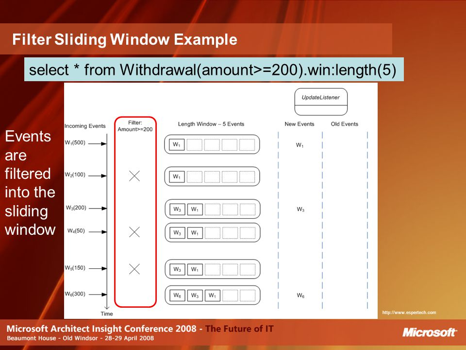 Filter Sliding Window Example select * from Withdrawal(amount>=200).win:length(5) Events are filtered into the sliding window http://www.espertech.com
